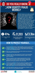 Action Fraud_do you really know how identity fraud works infographic