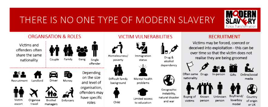 Image there is no one type of modern slavery