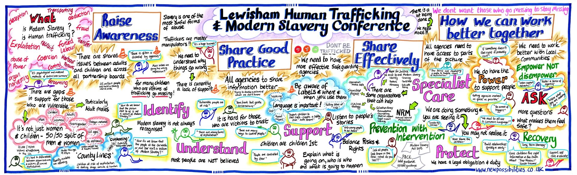 Human Trafficking and Modern Slavery Graphic Board