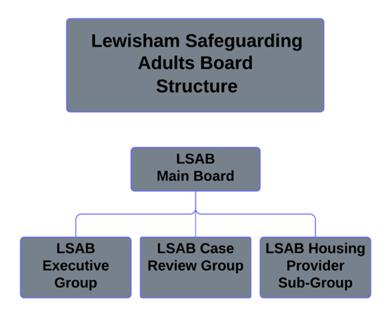 Image of LSAB Structure
